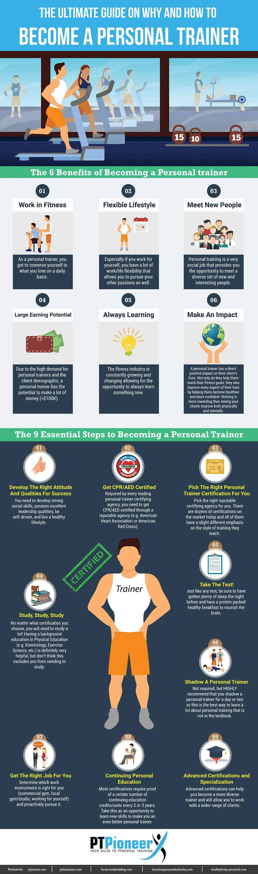 How to become a personal trainer ptps ultimate guide ptpioneer how to become a personal trainer xflitez Images