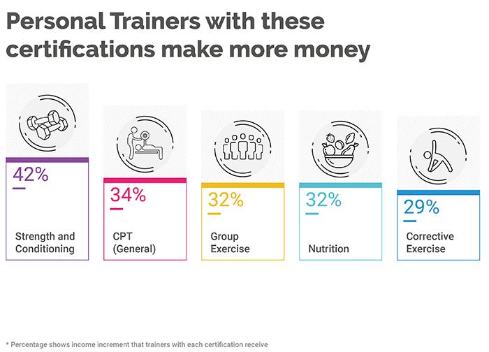PT earning percentages