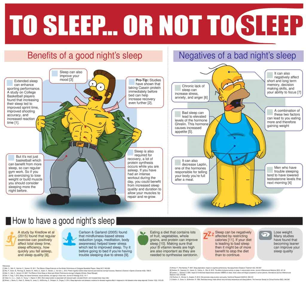 Science behind the Importance of Sleep Infographic