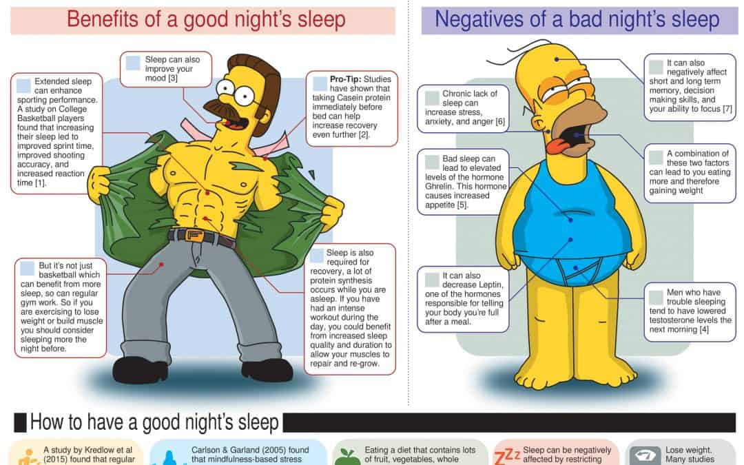Infographic: The Importance of Sleep and How to Improve It (Backed by Science)