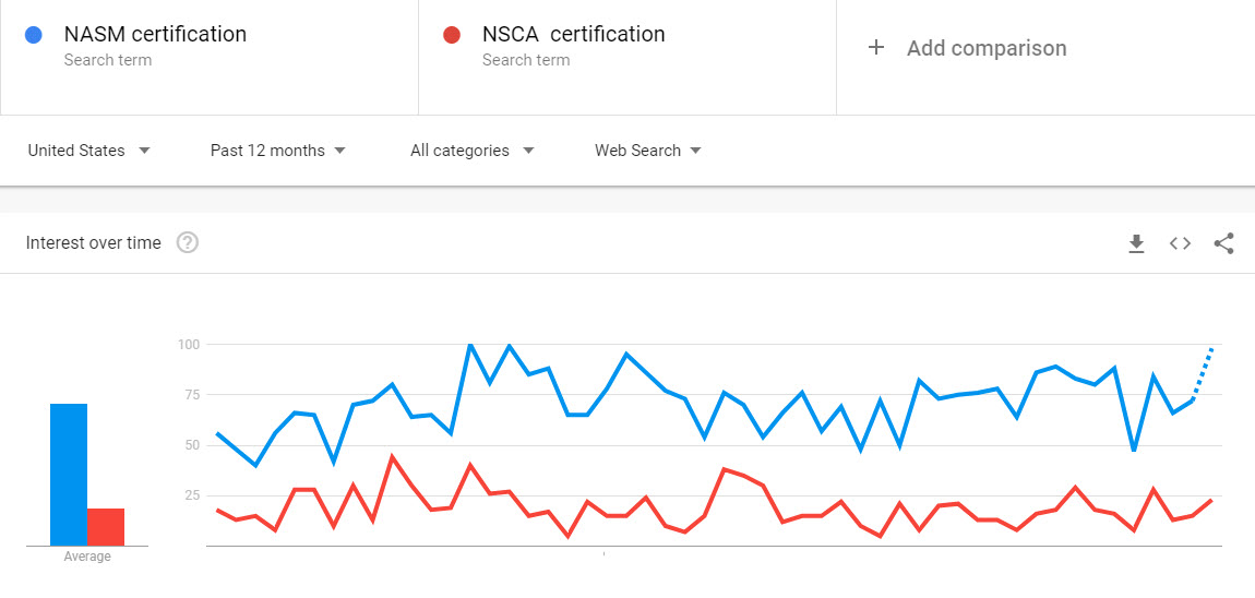 NASM vs NSCA - Which is the better Cert organization in [year]? 2