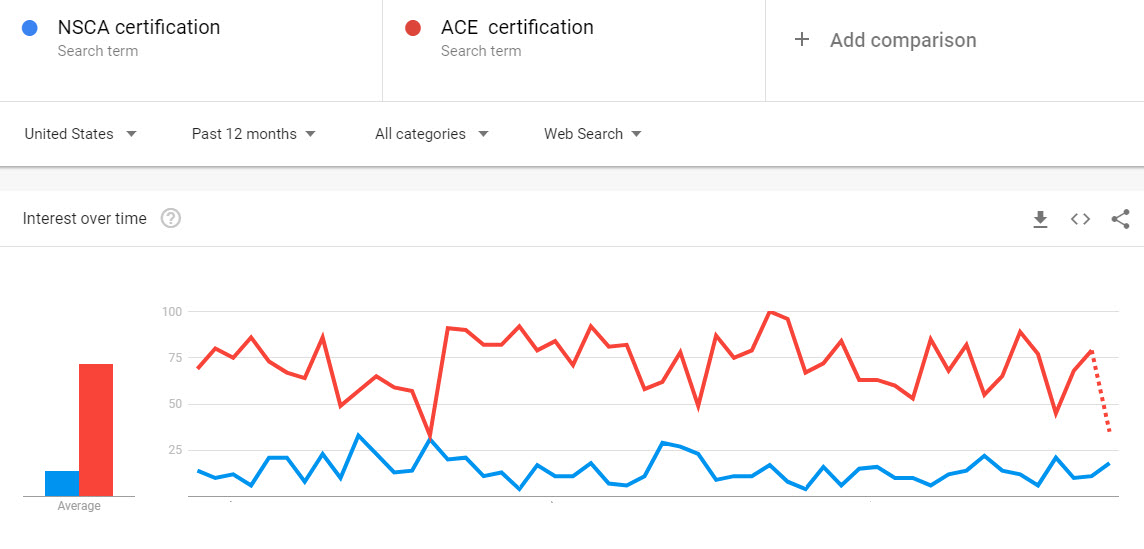 Nsca Vs Ace Which One Is Currently The Best In 2018