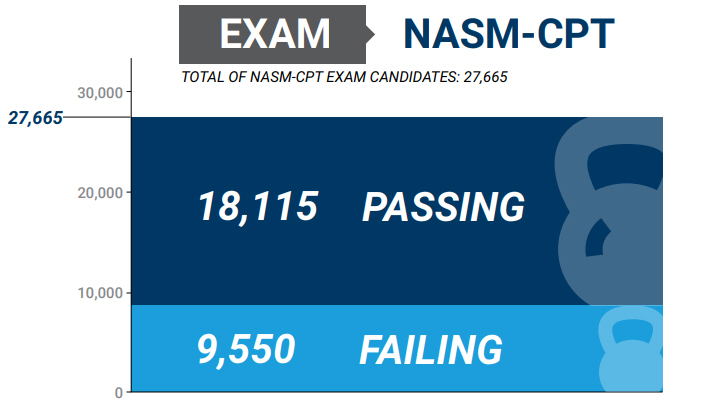NASM CPT Exam FAQ - NASM exam pass rate, test difficulty