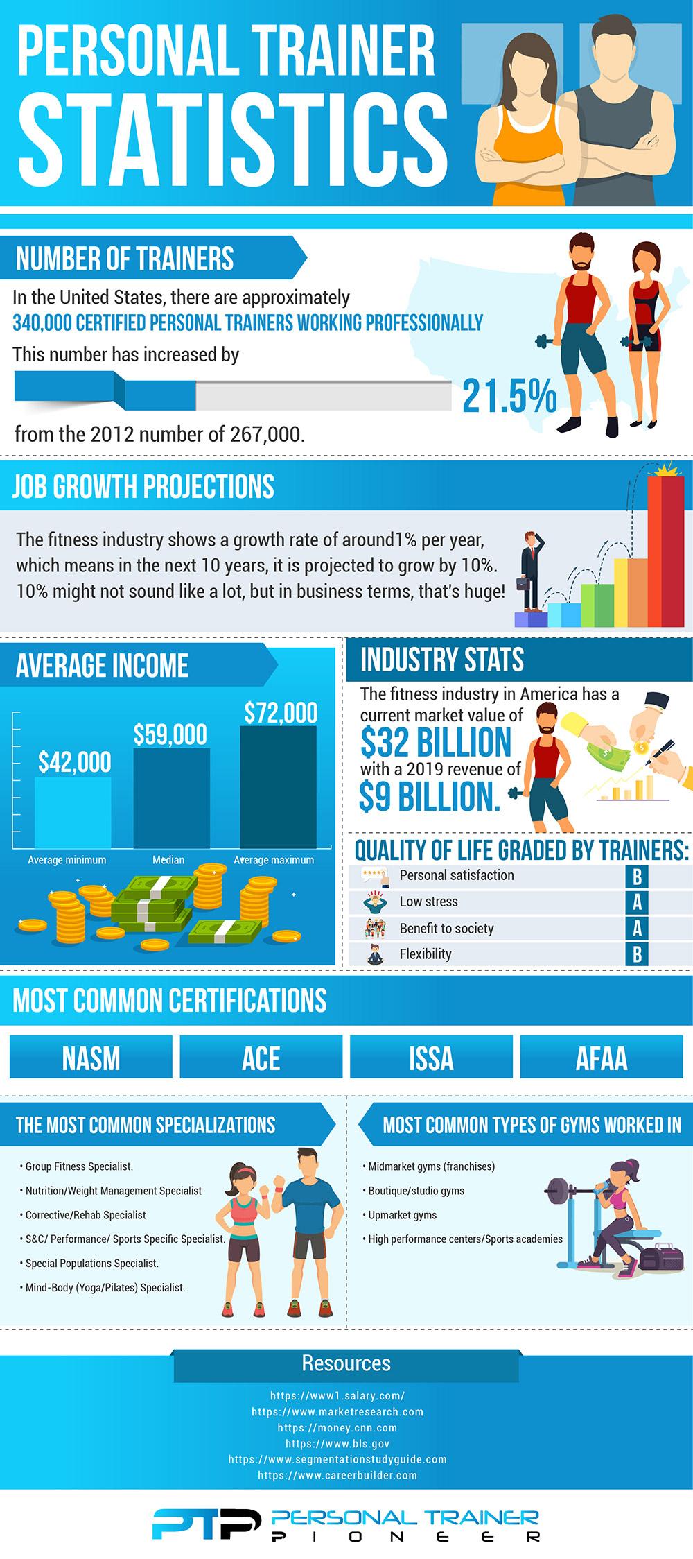 personal trainer statistics