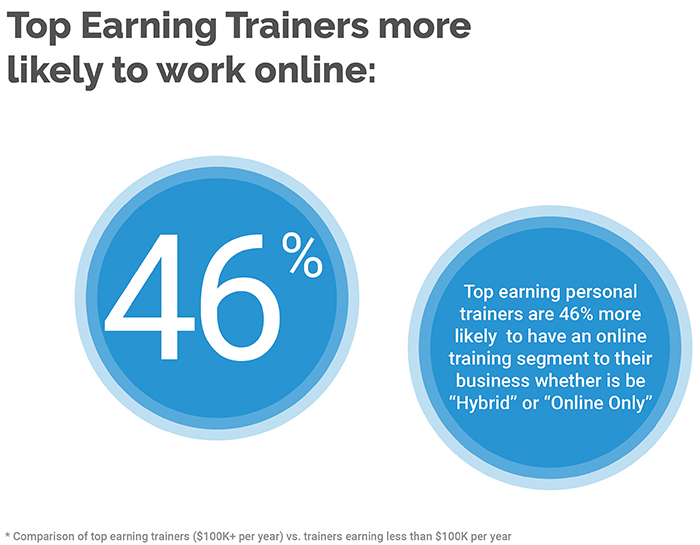 Differentiators of Top-Earning Personal Trainers (2019 Survey Results) 6