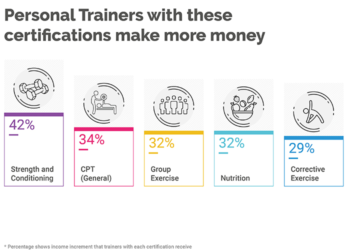 Differentiators of Top-Earning Personal Trainers (2019 Survey Results) 2