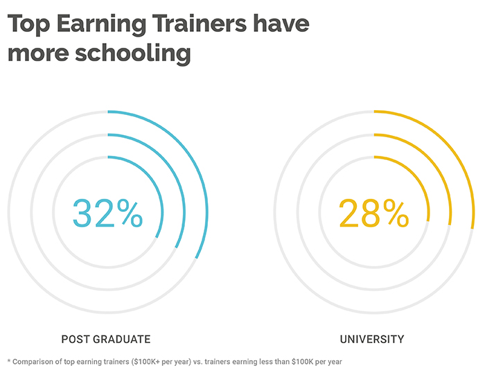 Personal Trainers with College degrees earn far more