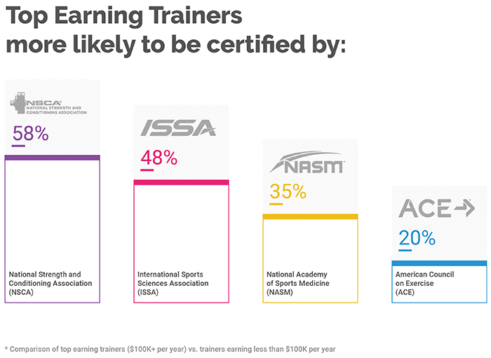 Accreditation influences your earning