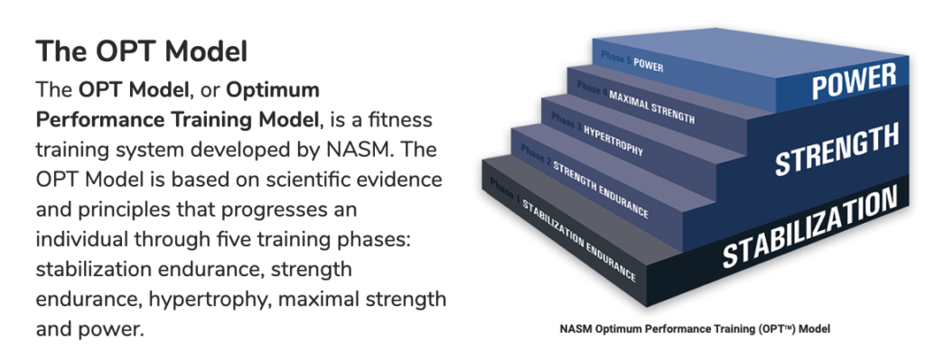 NASM Optimum Performance Training, OPT Model - The Game Changer!