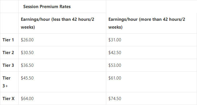Personal Trainer Salary [year]: Top 11 Paying Gyms + New 600 Trainer Study 6